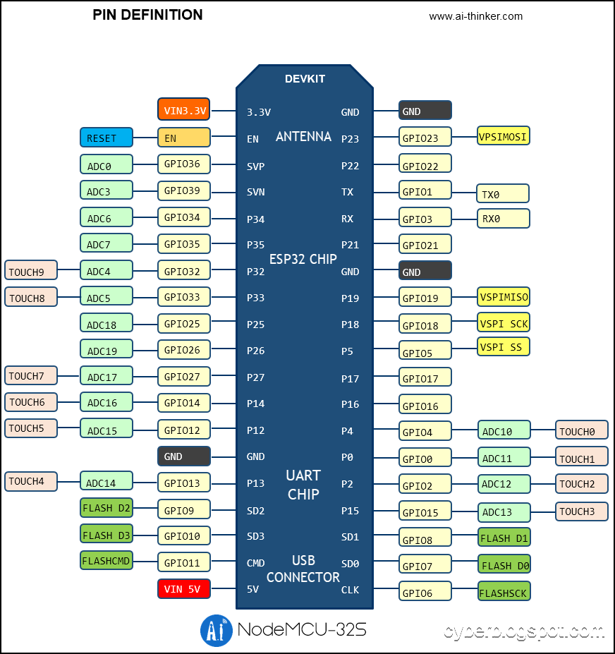 NodeMCU ESP-32S Pin Configuration edited with board orientation reference