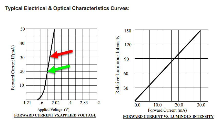 Typical electrical and optical characteristic curves of a typical 3mm round LED used as a guide for computing current limiting resistor value