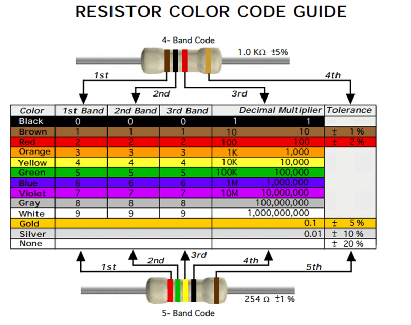 Color coding chart for resistors